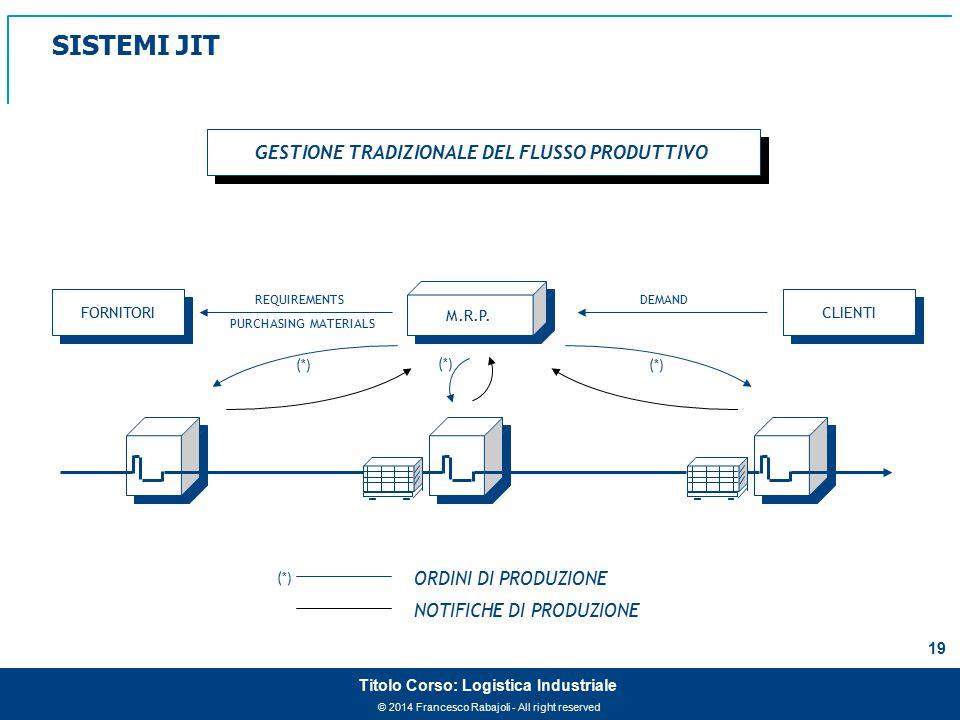 © 2014 Francesco Rabajoli - All right reserved 20 Titolo Corso: Logistica Industriale APPROCCIO J.I.T.