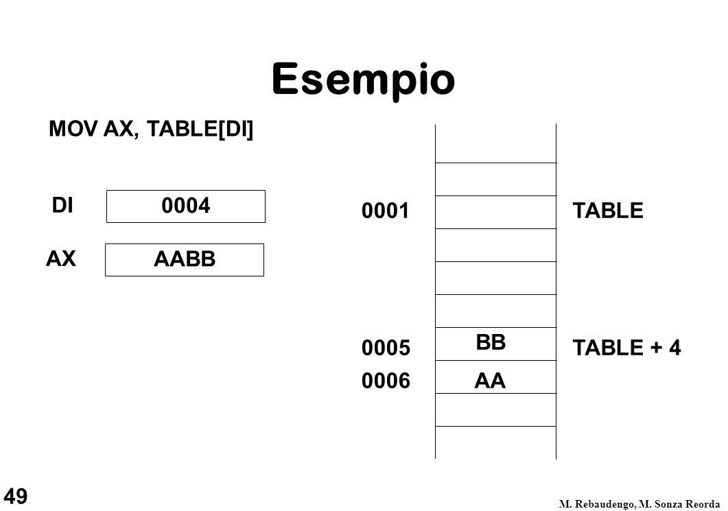 49 M. Rebaudengo, M.