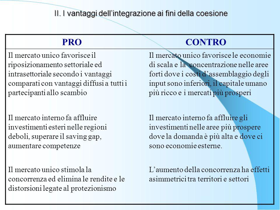 II. I vantaggi dell'integrazione ai fini della coesione PROCONTRO Il mercato unico favorisce il riposizionamento settoriale ed intrasettoriale secondo