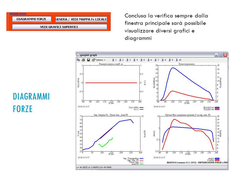 Conclusa la verifica sempre dalla finestra principale sarà possibile visualizzare diversi grafici e diagrammi DIAGRAMMI FORZE