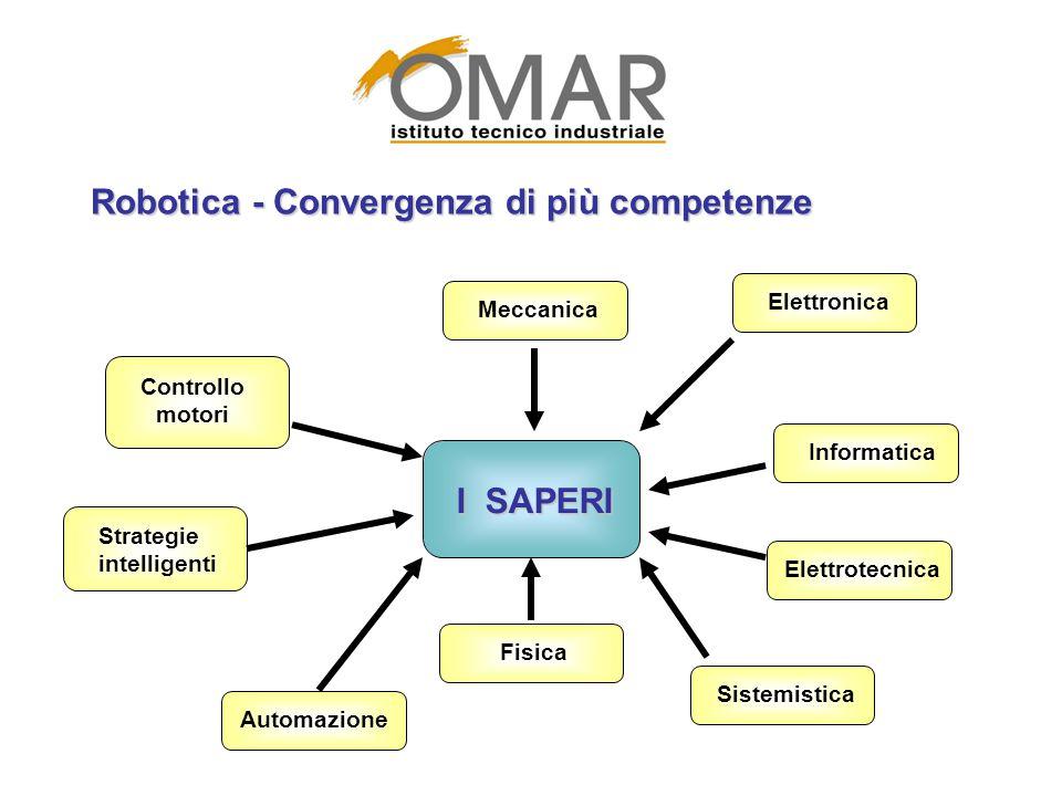 Robotica - Convergenza di più competenze I SAPERI Meccanica Strategie intelligenti Sistemistica Controllo motori Elettronica Informatica Elettrotecnic