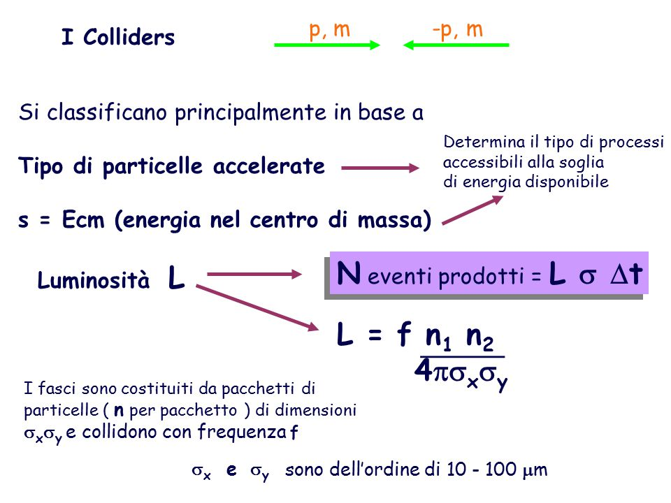 I Colliders Si classificano principalmente in base a Tipo di particelle accelerate s = Ecm (energia nel centro di massa) Luminosità L p, m-p, m N eventi prodotti = L   t Determina il tipo di processi accessibili alla soglia di energia disponibile L = f n 1 n 2 4  x  y ______ I fasci sono costituiti da pacchetti di particelle ( n per pacchetto ) di dimensioni  x  y e collidono con frequenza f  x e  y sono dell'ordine di 10 - 100  m