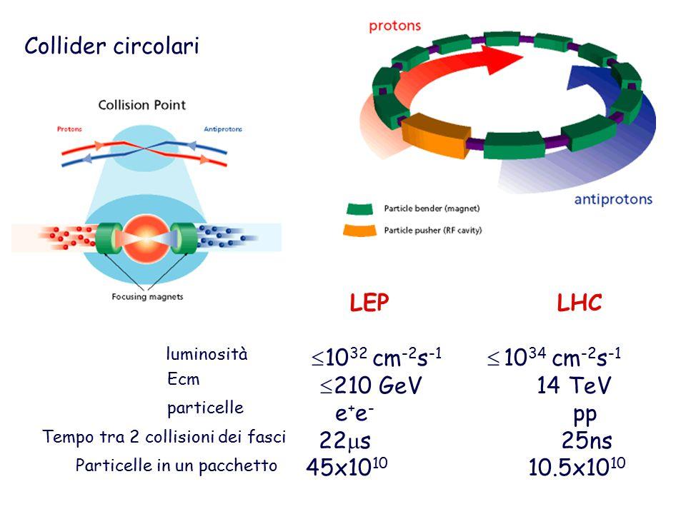 Collider circolari LEP LHC  10 32 cm -2 s -1  10 34 cm -2 s -1  210 GeV 14 TeV e + e - pp 22  s 25ns 45x10 10 10.5x10 10 luminosità Ecm particelle Tempo tra 2 collisioni dei fasci Particelle in un pacchetto