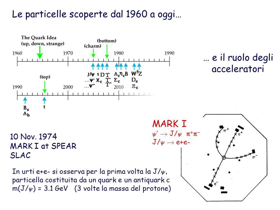 Le particelle scoperte dal 1960 a oggi… … e il ruolo degli acceleratori 10 Nov.