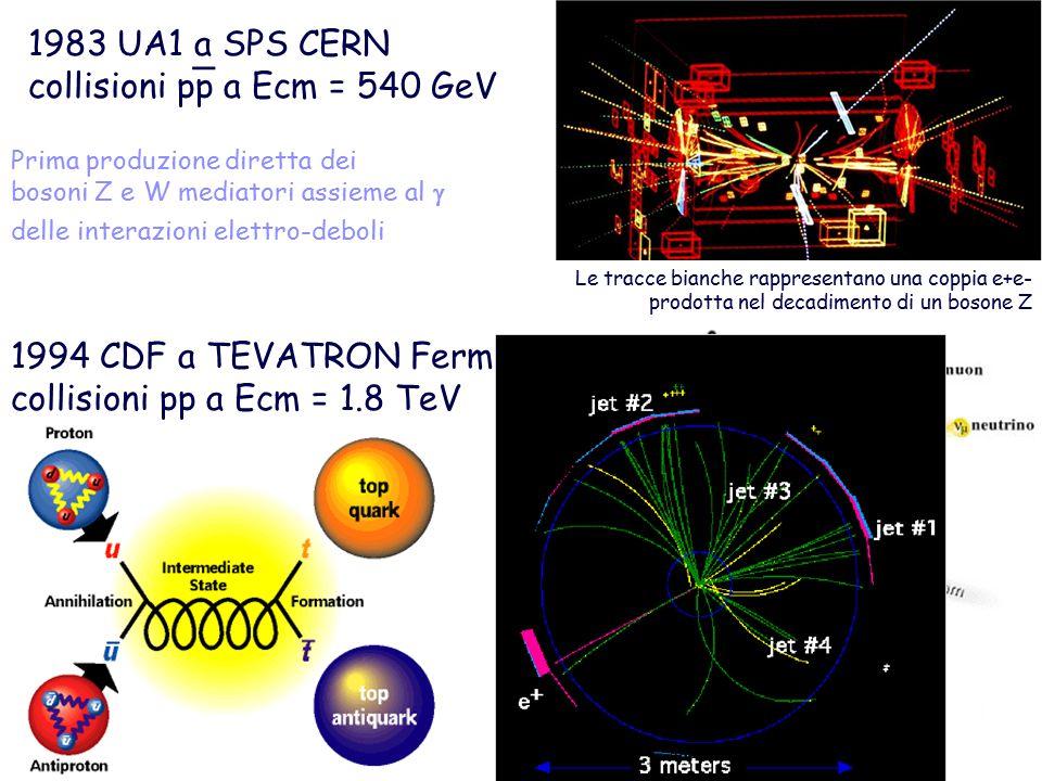 1983 UA1 a SPS CERN collisioni pp a Ecm = 540 GeV _ Le tracce bianche rappresentano una coppia e+e- prodotta nel decadimento di un bosone Z Prima produzione diretta dei bosoni Z e W mediatori assieme al  delle interazioni elettro-deboli _ 1994 CDF a TEVATRON Fermilab collisioni pp a Ecm = 1.8 TeV