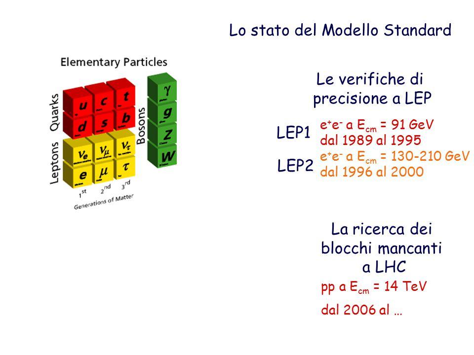Lo stato del Modello Standard Le verifiche di precisione a LEP La ricerca dei blocchi mancanti a LHC e + e - a E cm = 91 GeV dal 1989 al 1995 e + e - a E cm = 130-210 GeV dal 1996 al 2000 pp a E cm = 14 TeV dal 2006 al … LEP1 LEP2