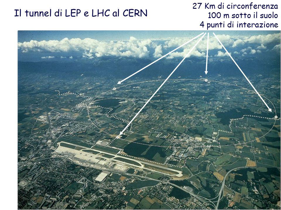 Il tunnel di LEP e LHC al CERN 27 Km di circonferenza 100 m sotto il suolo 4 punti di interazione
