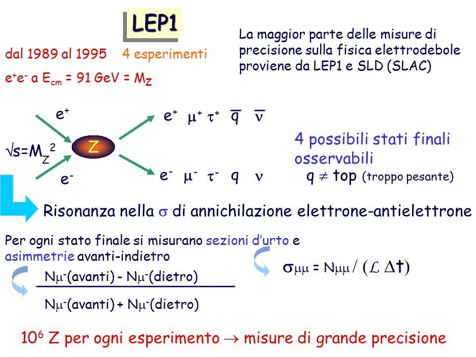 LEP1LEP1 La maggior parte delle misure di precisione sulla fisica elettrodebole proviene da LEP1 e SLD (SLAC) e+e+ e-e- s=M Z 2  Z e+e+ e-e- -- ++ ++ -- q q _ _ Risonanza nella  di annichilazione elettrone-antielettrone 4 possibili stati finali osservabili Per ogni stato finale si misurano sezioni d'urto e asimmetrie avanti-indietro N  - (avanti) + N  - (dietro) ____________________ N  - (avanti) - N  - (dietro) 10 6 Z per ogni esperimento  misure di grande precisione q  top (troppo pesante) dal 1989 al 1995 4 esperimenti e + e - a E cm = 91 GeV = M Z   = N   L  t 