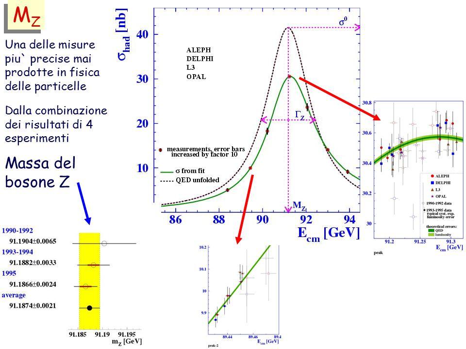 Una delle misure piu` precise mai prodotte in fisica delle particelle Dalla combinazione dei risultati di 4 esperimenti Massa del bosone Z MZMZ MZMZ