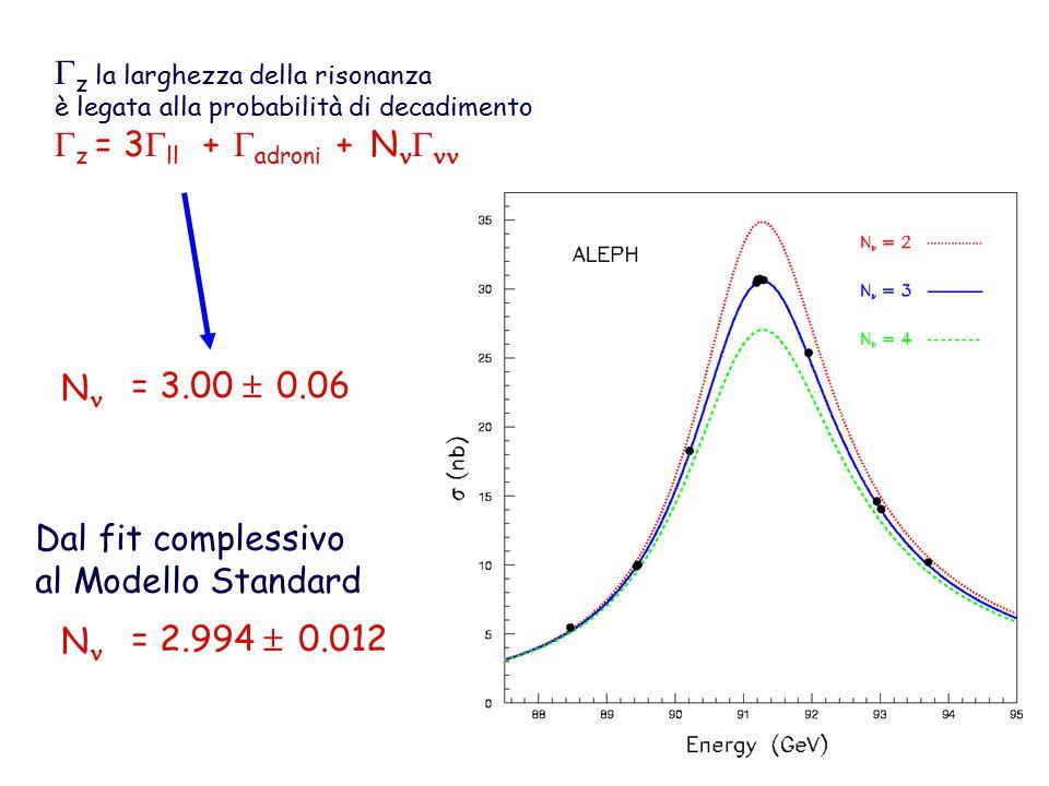  z la larghezza della risonanza è legata alla probabilità di decadimento  z = 3  ll +  adroni + N  N = 2.994  0.012 Dal fit complessivo al Modello Standard N = 3.00  0.06