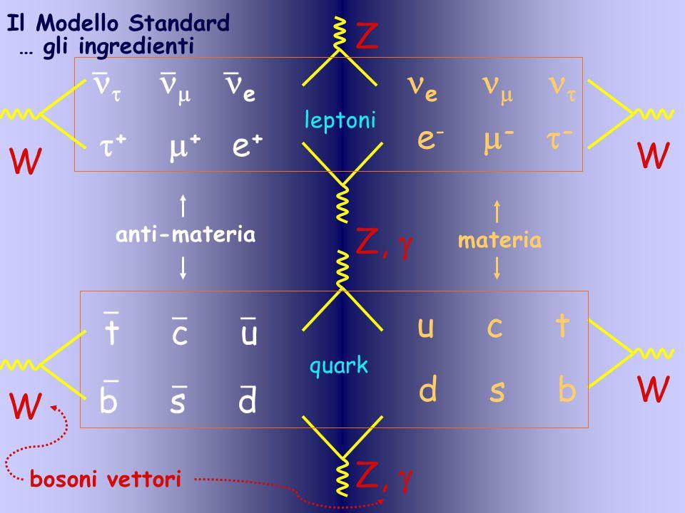 Il Modello Standard e      e ___ d s b e -  -  -  +  + e + u c t t c u b s d _ __ _ __ Z,  Z W W leptoni quark anti-materia materia … gli ingredienti W W bosoni vettori