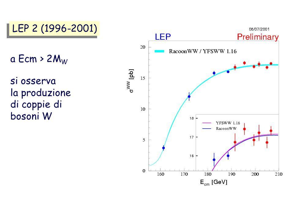 LEP 2 (1996-2001) si osserva la produzione di coppie di bosoni W a Ecm > 2M W