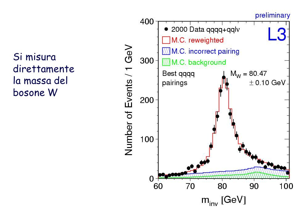 Si misura direttamente la massa del bosone W