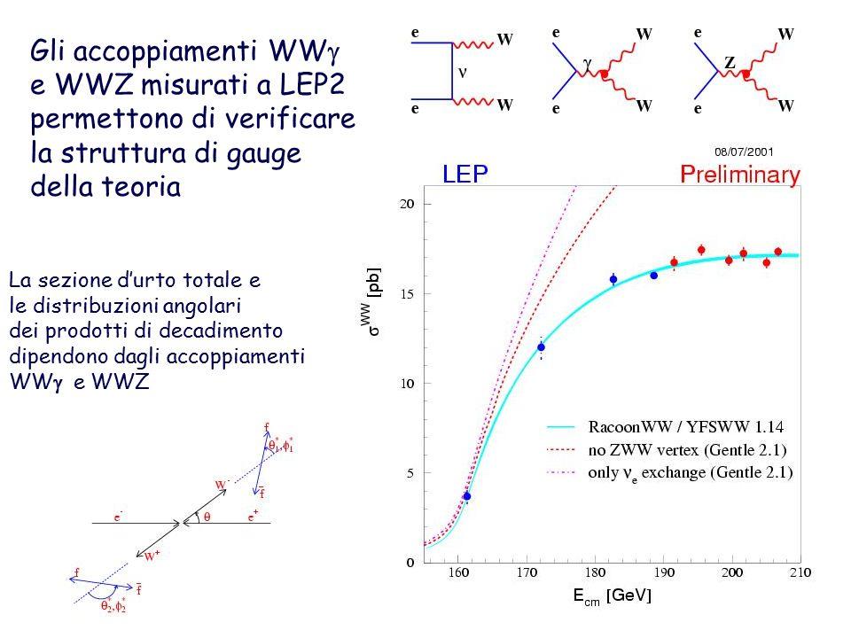 Gli accoppiamenti WW  e WWZ misurati a LEP2 permettono di verificare la struttura di gauge della teoria La sezione d'urto totale e le distribuzioni angolari dei prodotti di decadimento dipendono dagli accoppiamenti WW  e WWZ