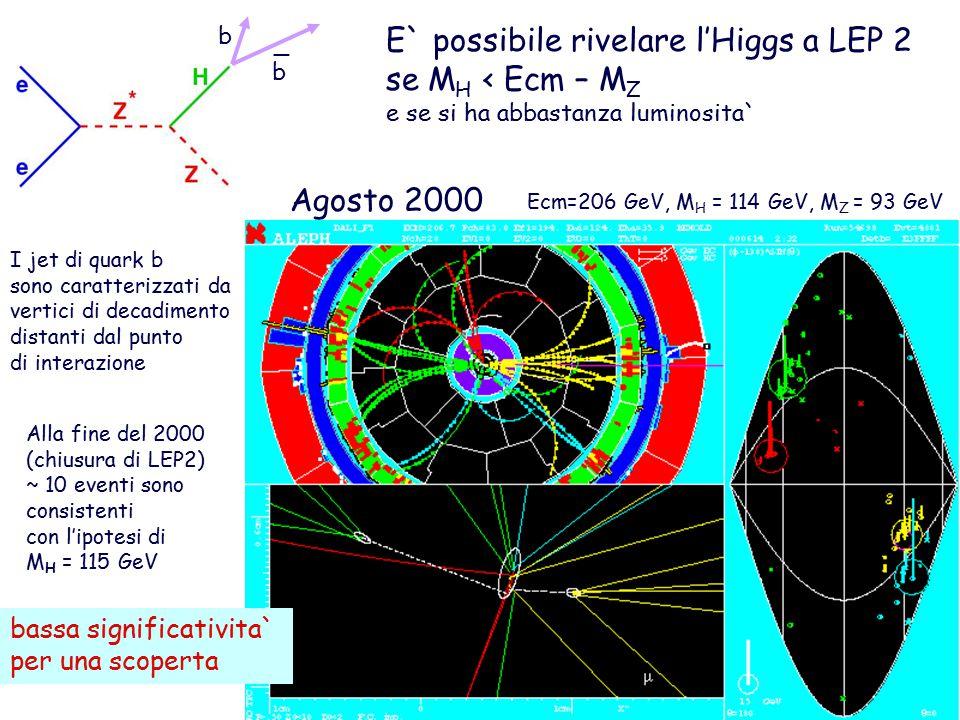 E` possibile rivelare l'Higgs a LEP 2 se M H < Ecm – M Z e se si ha abbastanza luminosita` b b _ I jet di quark b sono caratterizzati da vertici di decadimento distanti dal punto di interazione Ecm=206 GeV, M H = 114 GeV, M Z = 93 GeV Agosto 2000 Alla fine del 2000 (chiusura di LEP2) ~ 10 eventi sono consistenti con l'ipotesi di M H = 115 GeV bassa significativita` per una scoperta