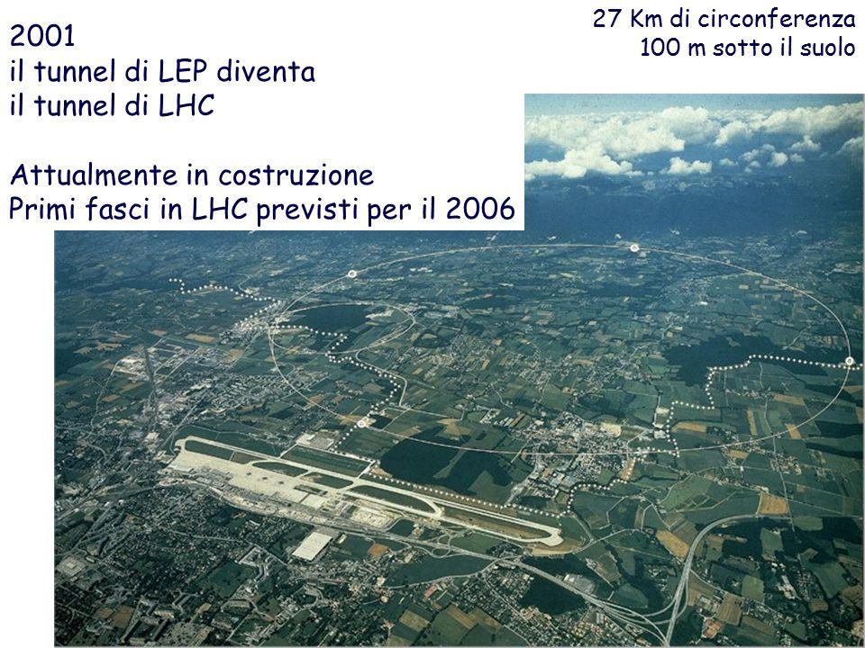 2001 il tunnel di LEP diventa il tunnel di LHC Attualmente in costruzione Primi fasci in LHC previsti per il 2006 27 Km di circonferenza 100 m sotto il suolo