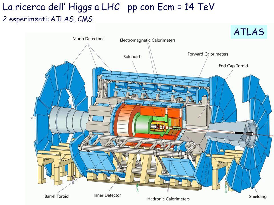 La ricerca dell' Higgs a LHC pp con Ecm = 14 TeV ATLAS 2 esperimenti: ATLAS, CMS