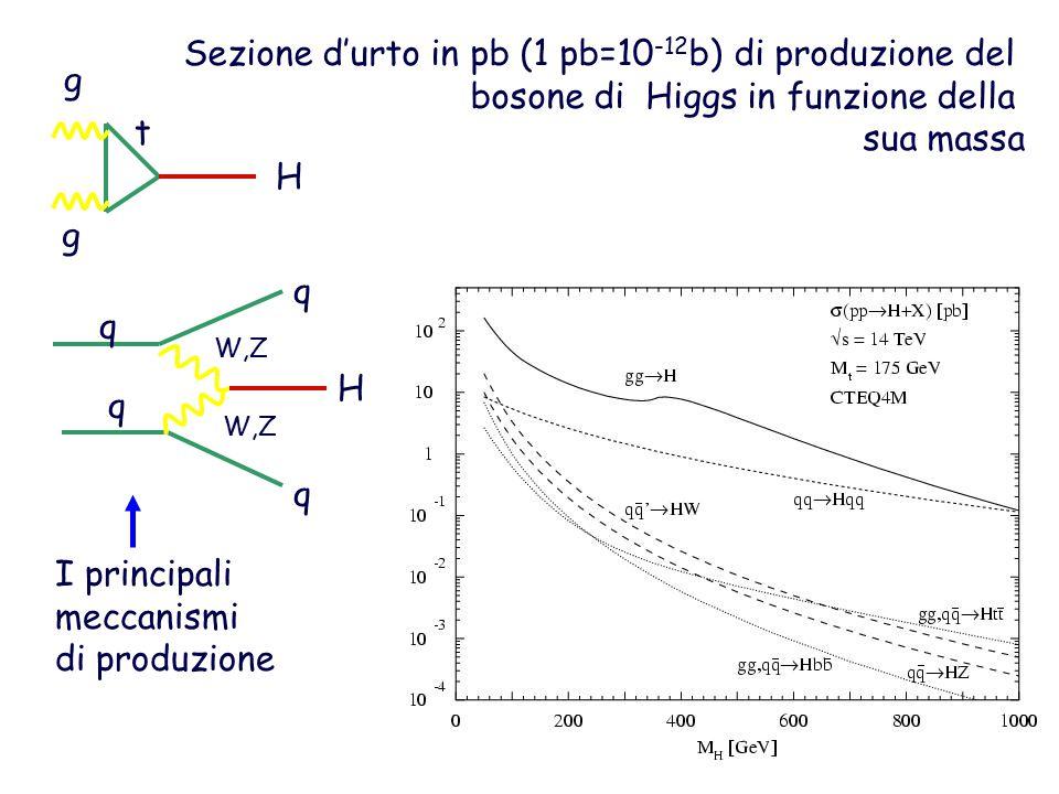 Sezione d'urto in pb (1 pb=10 -12 b) di produzione del bosone di Higgs in funzione della sua massa g g t H H q q q q W,Z I principali meccanismi di produzione