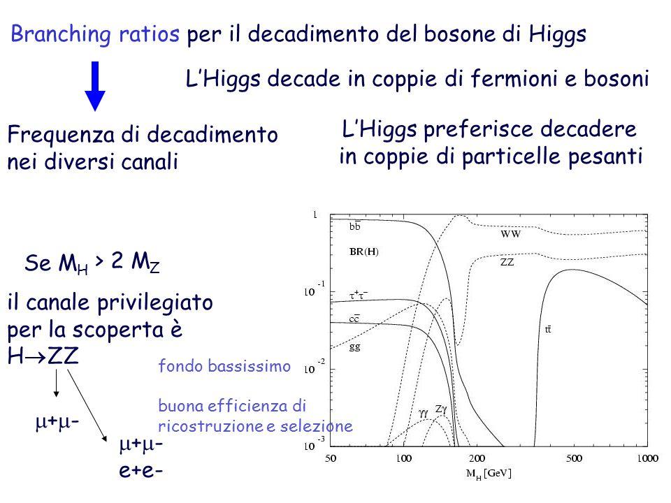 Branching ratios per il decadimento del bosone di Higgs Frequenza di decadimento nei diversi canali L'Higgs decade in coppie di fermioni e bosoni L'Higgs preferisce decadere in coppie di particelle pesanti Se M H > 2 M Z il canale privilegiato per la scoperta è H  ZZ +-+- +-+- e+e- fondo bassissimo buona efficienza di ricostruzione e selezione