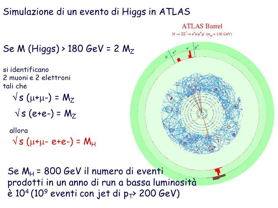  s (  +  -) = M Z  s (e+e-) = M Z Simulazione di un evento di Higgs in ATLAS  s (  +  - e+e-) = M H Se M (Higgs) > 180 GeV = 2 M Z si identificano 2 muoni e 2 elettroni tali che Se M H = 800 GeV il numero di eventi prodotti in un anno di run a bassa luminosità è 10 4 (10 9 eventi con jet di p T > 200 GeV) allora