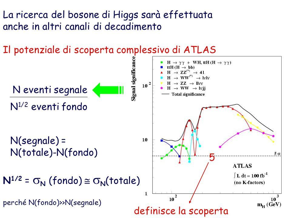 La ricerca del bosone di Higgs sarà effettuata anche in altri canali di decadimento Il potenziale di scoperta complessivo di ATLAS N eventi segnale N 1/2 eventi fondo N(segnale) = N(totale)-N(fondo) N 1/2 =  N (fondo)   N (totale) perché N(fondo)>>N(segnale) 5 definisce la scoperta