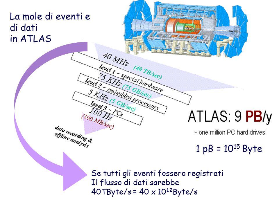 1 pB = 10 15 Byte La mole di eventi e di dati in ATLAS Se tutti gli eventi fossero registrati Il flusso di dati sarebbe 40TByte/s = 40 x 10 12 Byte/s