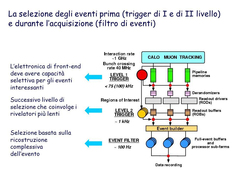 La selezione degli eventi prima (trigger di I e di II livello) e durante l'acquisizione (filtro di eventi) L'elettronica di front-end deve avere capacità selettiva per gli eventi interessanti Successivo livello di selezione che coinvolge i rivelatori più lenti Selezione basata sulla ricostruzione complessiva dell'evento