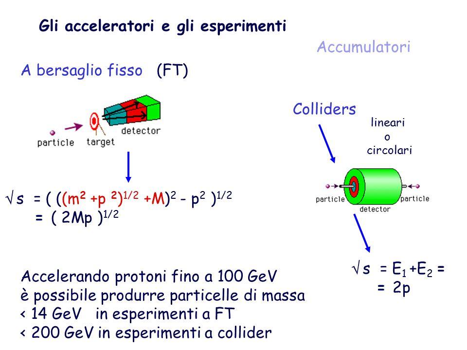 Gli acceleratori e gli esperimenti A bersaglio fisso Colliders Accumulatori  s = ( ((m 2 +p 2 ) 1/2 +M) 2 - p 2 ) 1/2 = ( 2Mp ) 1/2  s = E 1 +E 2 = = 2p Accelerando protoni fino a 100 GeV è possibile produrre particelle di massa < 14 GeV in esperimenti a FT < 200 GeV in esperimenti a collider (FT) lineari o circolari