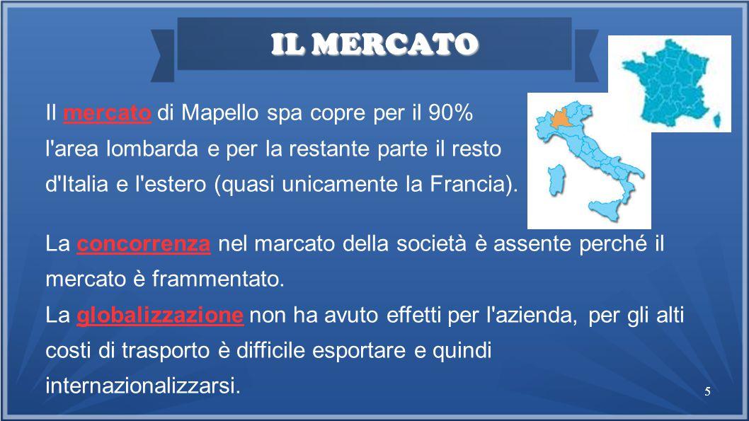 5 IL MERCATO Il mercato di Mapello spa copre per il 90% l area lombarda e per la restante parte il resto d Italia e l estero (quasi unicamente la Francia).