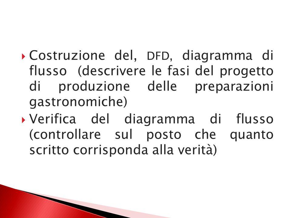  Costruzione del, DFD, diagramma di flusso (descrivere le fasi del progetto di produzione delle preparazioni gastronomiche)  Verifica del diagramma