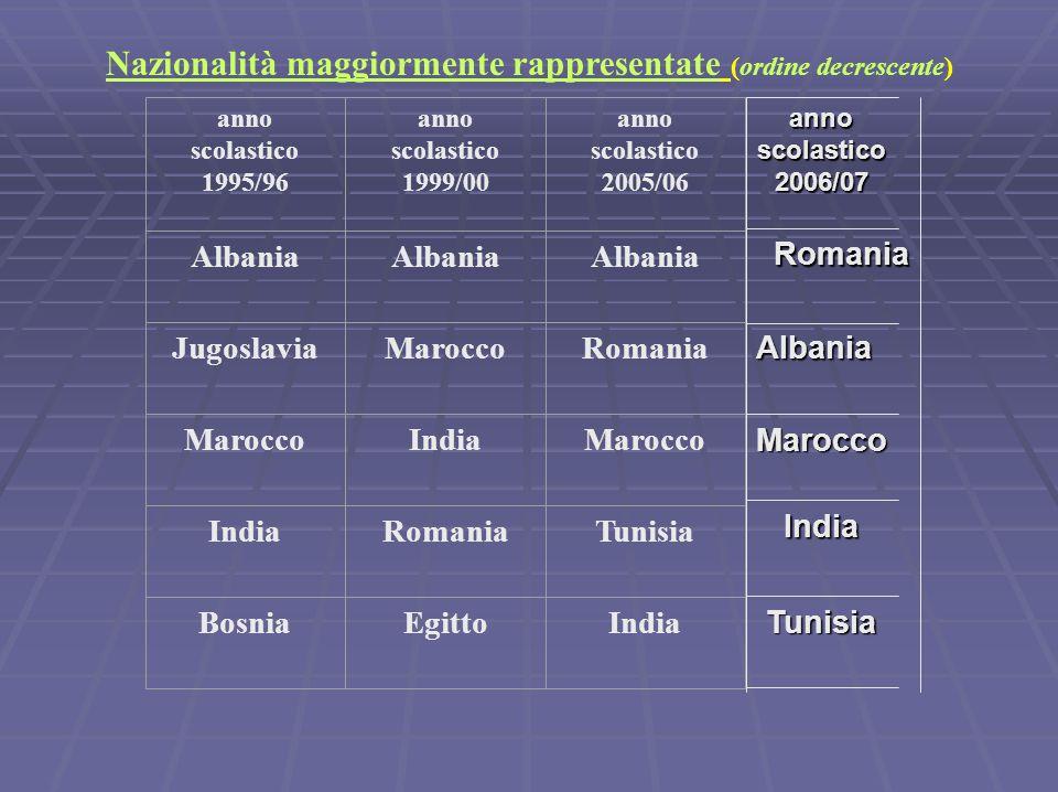 Nazionalità maggiormente rappresentate (ordine decrescente) anno scolastico 1995/96 anno scolastico 1999/00 anno scolastico 2005/06 Albania Jugoslavia