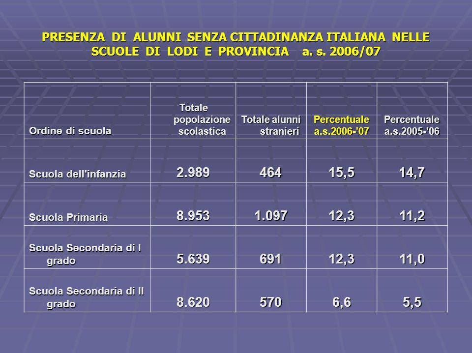 Percentuale degli alunni senza cittadinanza italiana negli Istituti Scolastici di Lodi e provincia a.s.2006/07 ISTITUZIONI SCOLASTICHE TOTALE ISTITUTO TOTALE STRANIERI %2006- 2007 %2005- 2006 1 DDS LODI 4° 58611720,017,5 2 DDS SOMAGLIA 80912715,714,8 3 DDS LODI 1° 88612714,312,2 4 DDS CODOGNO 1.09114913,712,0 5 DDS CASALE 95612913,513,4 6 DDS S.ANGELO 1.45619113,111,4 7 DDS LODI 2° 89411512,910,7 8 DDS LODI 3° 868637,39,0 1 ICS LIVRAGA 63711918,717,5 2 ICS MALEO 7069914,012,6 3 ICS TAVAZZANO 84411814,09,8 4 ICS BORGHETTO 77310313,311,8 5 ICS CASTIGLIONE 8639911,513,4 6 ICS LODIVECCHIO 6417211,210,4 7 ICS ZELO B.P.