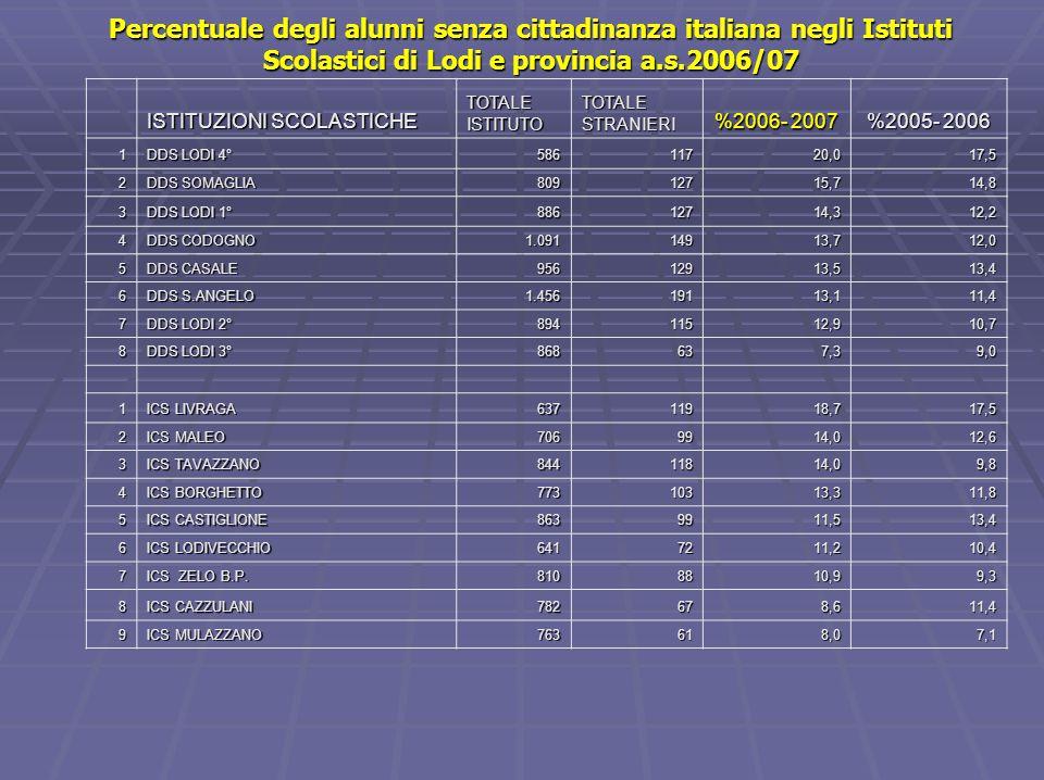 Percentuale degli alunni senza cittadinanza italiana negli Istituti Scolastici di Lodi e provincia a.s.2006/07 1 SMS S.ANGELO 66610615,913,1 2 SMS DON MILANI 4966813,713,6 3 SMS CASALE 6188213,310,9 4 SMS CODOGNO 6347011,010,7 5 SMS ADA NEGRI 802779,68,4 1 IPS EINAUDI 7278912,29,3 2 IIS CODOGNO 8258710,58,9 3 ITIS BASSI 1.051948,96,8 4 ITCG VOLTA 1.1891048,78,1 5 IIS S.ANGELO 666548,16,3 6 IMS VEGIO 1.109585,24,7 7 IIS CASALE Cesaris 1.017454,43,8 8 LICEO GANDINI 984232,31,9 9 LICEO NOVELLO Cod.