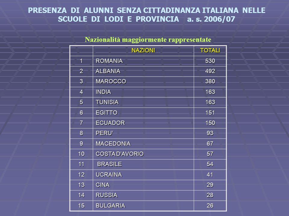Nazionalità maggiormente rappresentate NAZIONITOTALI 1ROMANIA530 2ALBANIA492 3MAROCCO380 4INDIA163 5TUNISIA163 6EGITTO151 7ECUADOR150 8PERU'93 9MACEDO