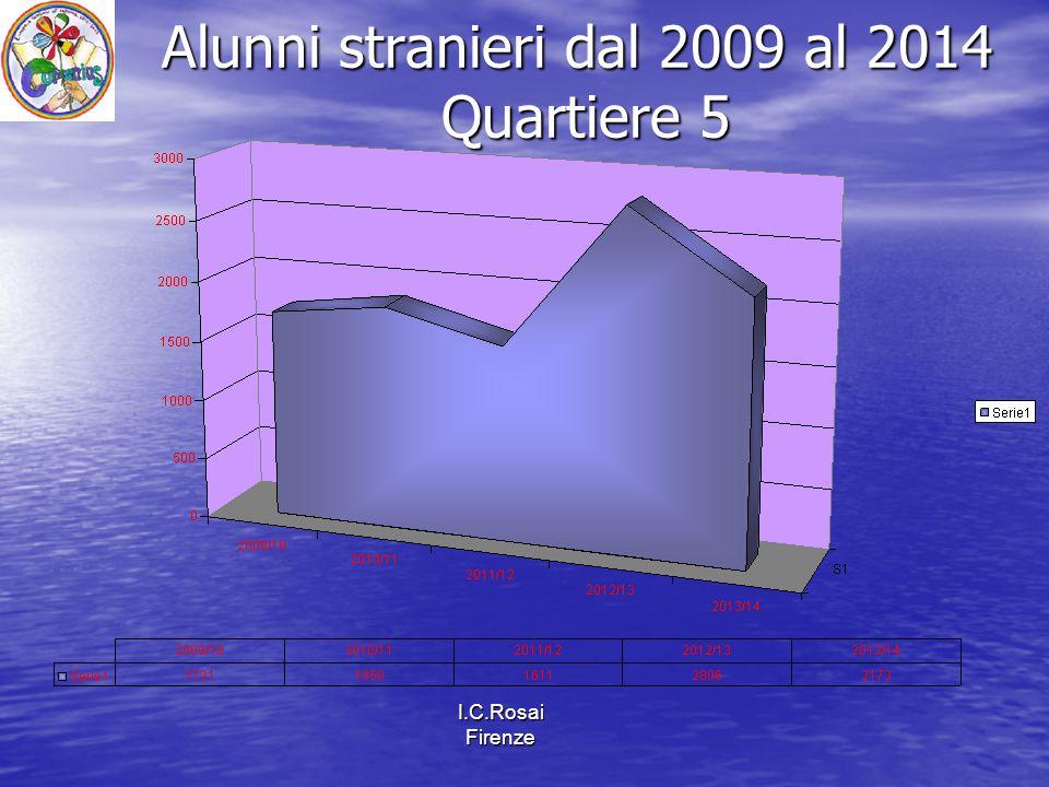 I.C.Rosai Firenze Alunni stranieri dal 2009 al 2014 Quartiere 5