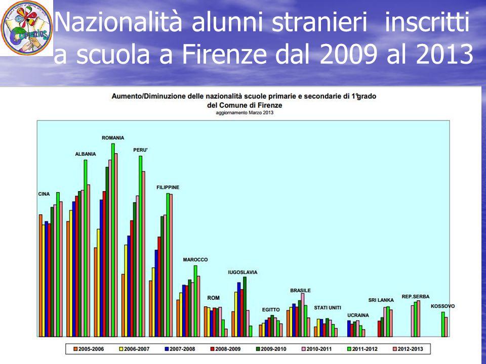 Nazionalità alunni stranieri inscritti a scuola a Firenze dal 2009 al 2013