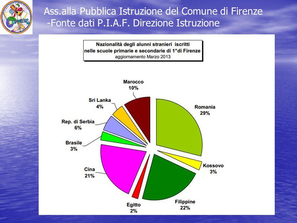 Ass.alla Pubblica Istruzione del Comune di Firenze -Fonte dati P.I.A.F. Direzione Istruzione