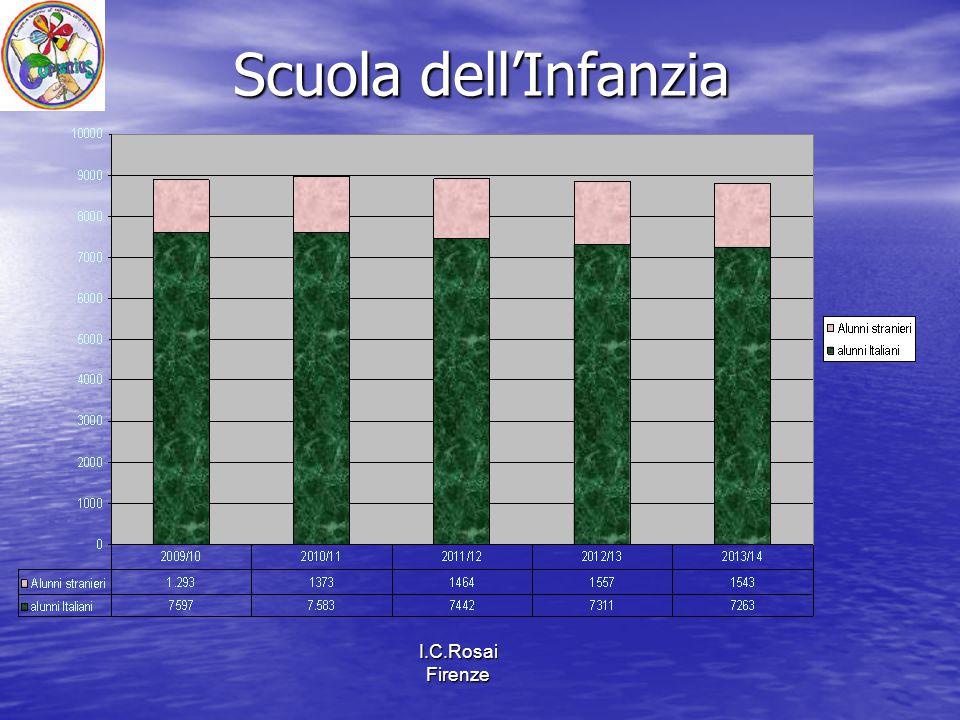 I.C.Rosai Firenze Scuola dell'Infanzia