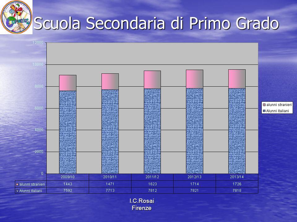 I.C.Rosai Firenze Scuola Secondaria di Primo Grado Scuola Secondaria di Primo Grado