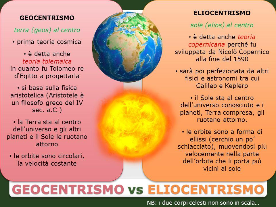GEOCENTRISMO vs ELIOCENTRISMO ELIOCENTRISMO sole (elios) al centro è detta anche teoria copernicana perché fu sviluppata da Nicolò Copernico alla fine