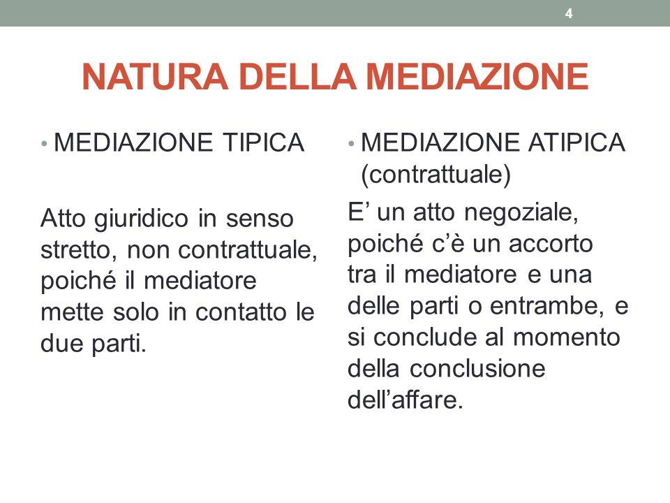 NATURA DELLA MEDIAZIONE MEDIAZIONE TIPICA Atto giuridico in senso stretto, non contrattuale, poiché il mediatore mette solo in contatto le due parti.