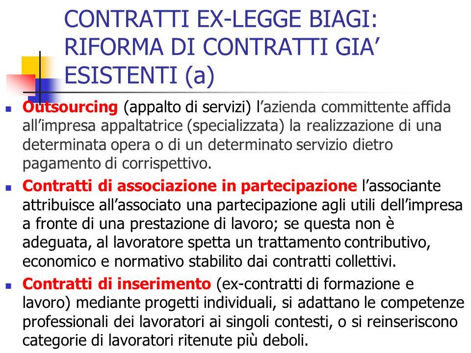 CONTRATTI EX-LEGGE BIAGI: RIFORMA DI CONTRATTI GIA' ESISTENTI (a) Outsourcing (appalto di servizi) l'azienda committente affida all'impresa appaltatri