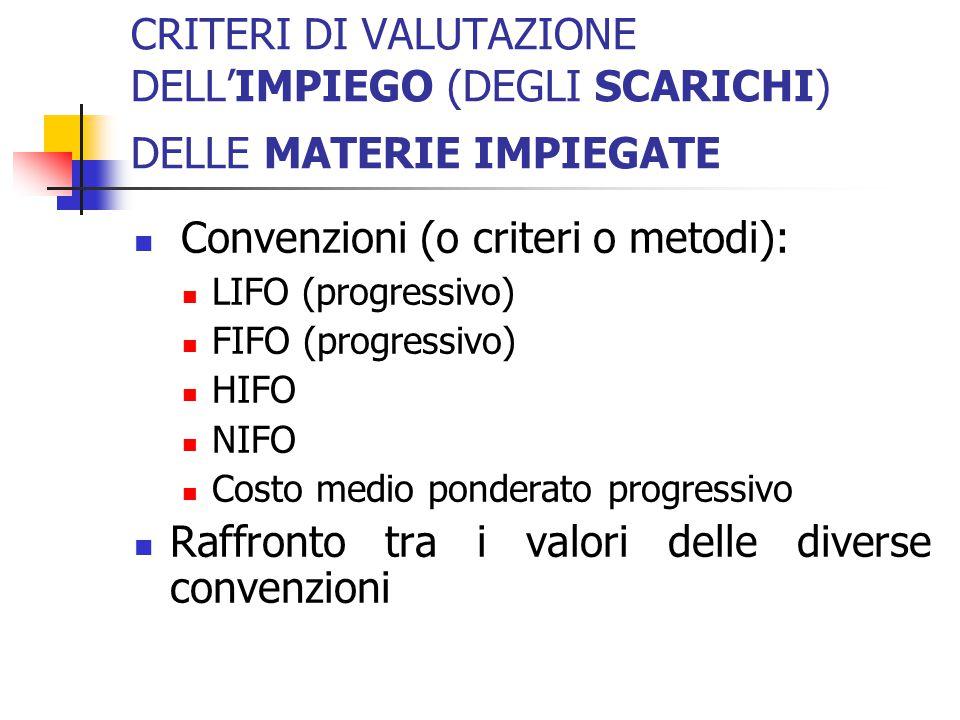 CRITERI DI VALUTAZIONE DELL'IMPIEGO (DEGLI SCARICHI) DELLE MATERIE IMPIEGATE Convenzioni (o criteri o metodi): LIFO (progressivo) FIFO (progressivo) H