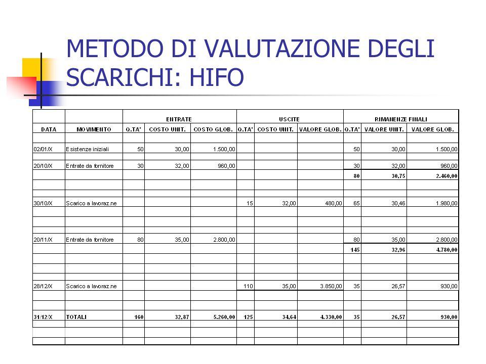 METODO DI VALUTAZIONE DEGLI SCARICHI: HIFO