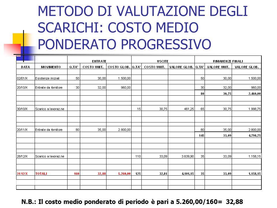 METODO DI VALUTAZIONE DEGLI SCARICHI: COSTO MEDIO PONDERATO PROGRESSIVO N.B.: Il costo medio ponderato di periodo è pari a 5.260,00/160= 32,88