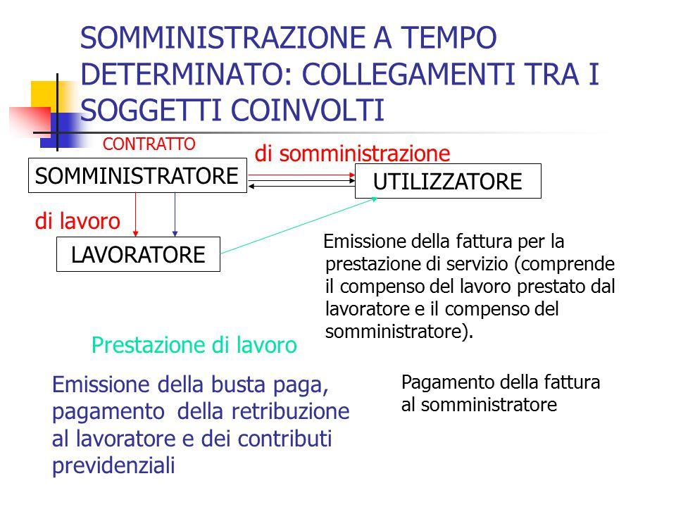 SOMMINISTRAZIONE A TEMPO DETERMINATO: COLLEGAMENTI TRA I SOGGETTI COINVOLTI Emissione della fattura per la prestazione di servizio (comprende il compe