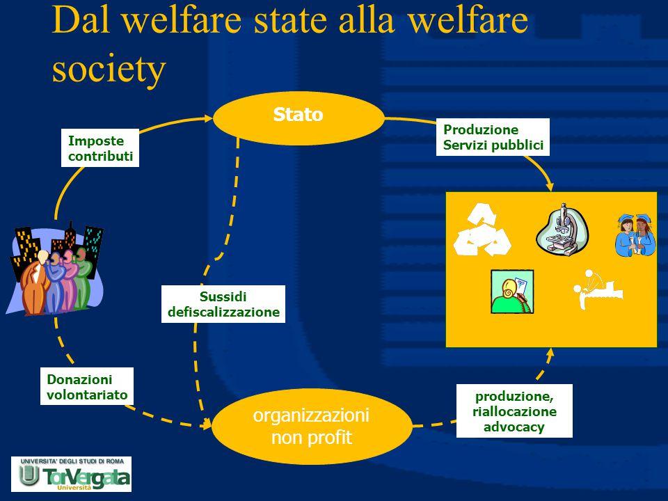 Dal welfare state alla welfare society Stato organizzazioni non profit Imposte contributi Produzione Servizi pubblici Donazioni volontariato Sussidi d