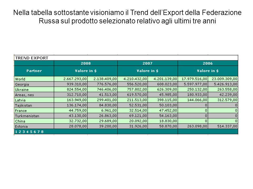 Nella tabella sottostante visioniamo il Trend dell'Export della Federazione Russa sul prodotto selezionato relativo agli ultimi tre anni