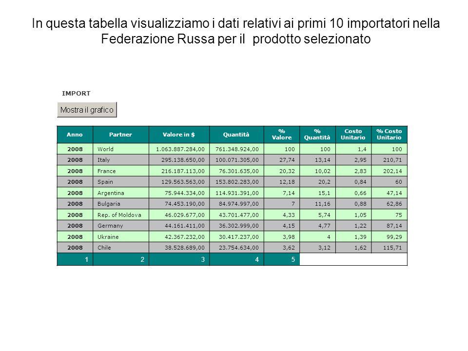In questa tabella visualizziamo i dati relativi ai primi 10 importatori nella Federazione Russa per il prodotto selezionato IMPORT AnnoPartnerValore in $Quantità % Valore % Quantità Costo Unitario % Costo Unitario 2008World1.063.887.284,00761.348.924,00100 1,4100 2008Italy295.138.650,00100.071.305,0027,7413,142,95210,71 2008France216.187.113,0076.301.635,0020,3210,022,83202,14 2008Spain129.563.563,00153.802.283,0012,1820,20,8460 2008Argentina75.944.334,00114.931.391,007,1415,10,6647,14 2008Bulgaria74.453.190,0084.974.997,00711,160,8862,86 2008Rep.