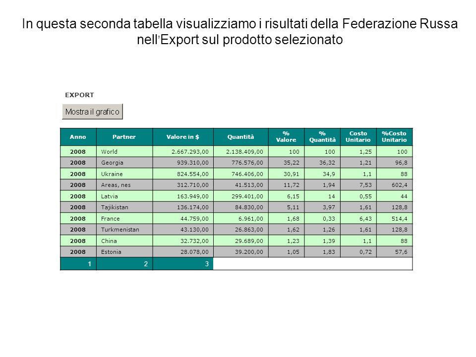 In questa seconda tabella visualizziamo i risultati della Federazione Russa nell ' Export sul prodotto selezionato EXPORT AnnoPartnerValore in $Quantità % Valore % Quantità Costo Unitario %Costo Unitario 2008World2.667.293,002.138.409,00100 1,25100 2008Georgia939.310,00776.576,0035,2236,321,2196,8 2008Ukraine824.554,00746.406,0030,9134,91,188 2008Areas, nes312.710,0041.513,0011,721,947,53602,4 2008Latvia163.949,00299.401,006,15140,5544 2008Tajikistan136.174,0084.830,005,113,971,61128,8 2008France44.759,006.961,001,680,336,43514,4 2008Turkmenistan43.130,0026.863,001,621,261,61128,8 2008China32.732,0029.689,001,231,391,188 2008Estonia28.078,0039.200,001,051,830,7257,6 123